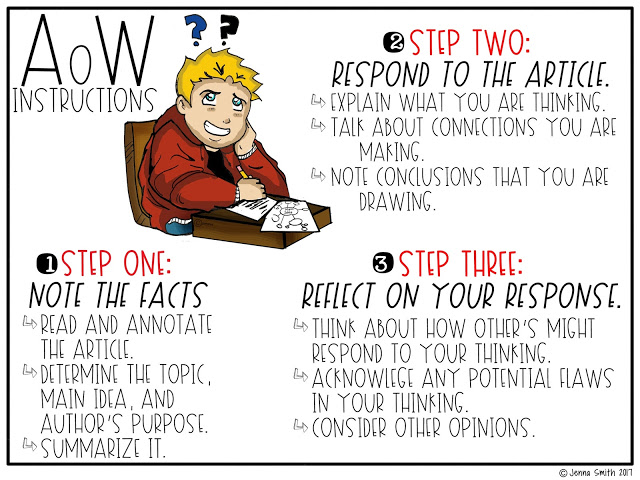 The three steps to completing an article of the week